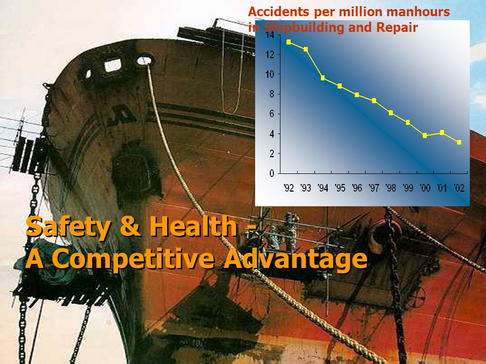 Safety & Health - A Competitive Advantage Safety & Health - A Competitive Advantage Accidents per million manhours in Shipbuilding and Repair