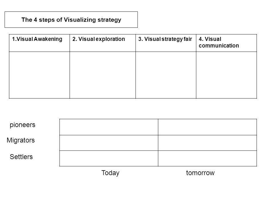 1.Visual Awakening2.Visual exploration3. Visual strategy fair4.