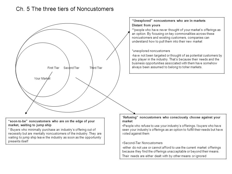 """Ch. 5 The three tiers of Noncustomers Third Tier Second Tier First Tier Your Market """"Unexplored"""" noncustomers who are in markets Distant from yours **"""