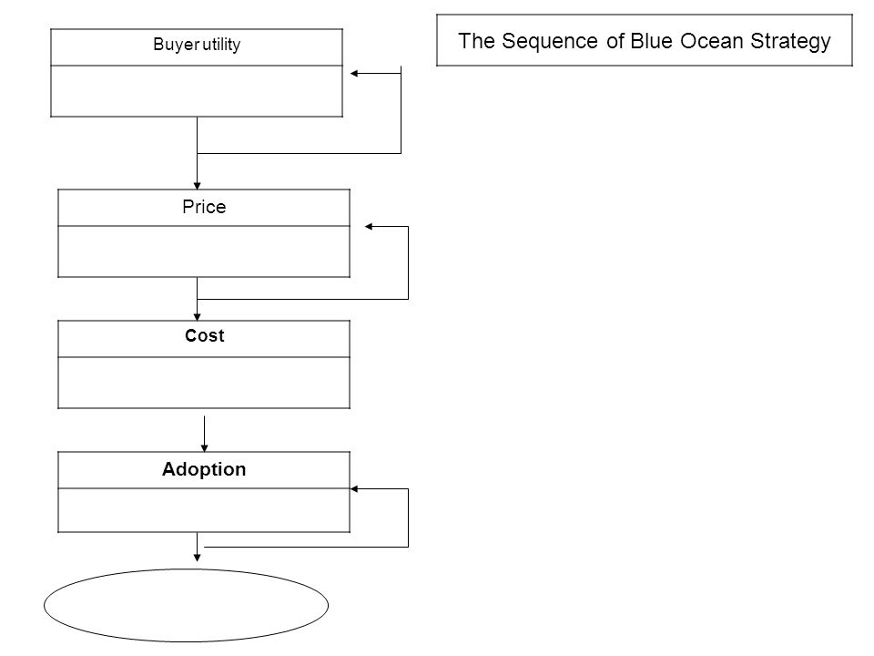 Buyer utility Price Cost Adoption The Sequence of Blue Ocean Strategy