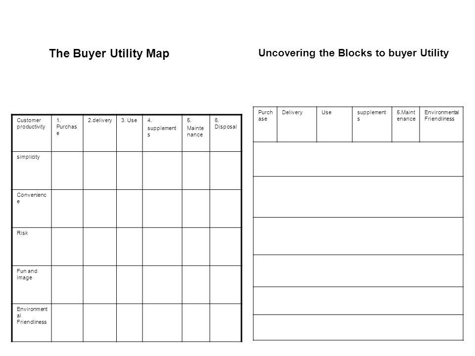 Customer productivity 1.Purchas e 2.delivery3. Use4.