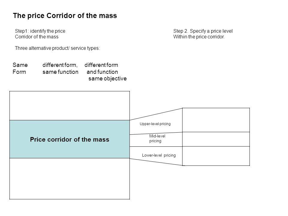Price corridor of the mass The price Corridor of the mass Step1: identify the price Corridor of the mass Three alternative product/ service types: Step 2.