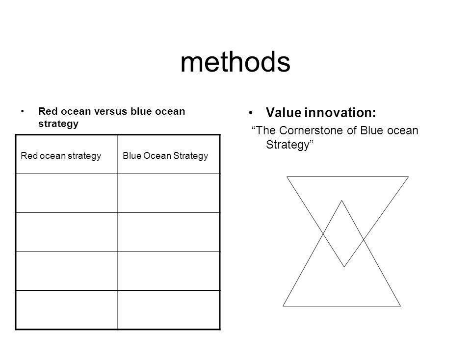 methods Red ocean versus blue ocean strategy Value innovation: The Cornerstone of Blue ocean Strategy Red ocean strategyBlue Ocean Strategy