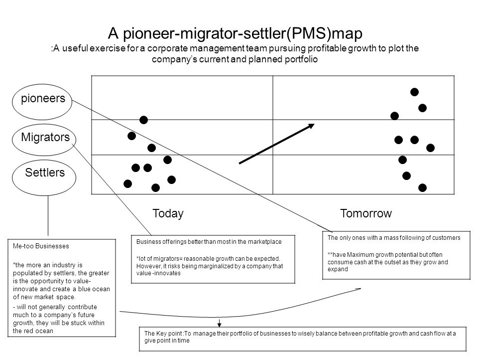 A pioneer-migrator-settler(PMS)map :A useful exercise for a corporate management team pursuing profitable growth to plot the company's current and planned portfolio pioneers Migrators Settlers TodayTomorrow The only ones with a mass following of customers **have Maximum growth potential but often consume cash at the outset as they grow and expand Business offerings better than most in the marketplace *lot of migrators= reasonable growth can be expected.