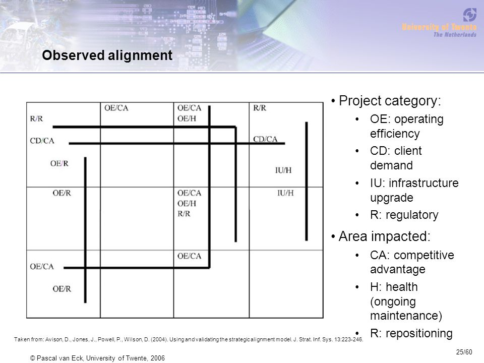 25/60 © Pascal van Eck, University of Twente, 2006 Observed alignment Project category: OE: operating efficiency CD: client demand IU: infrastructure upgrade R: regulatory Area impacted: CA: competitive advantage H: health (ongoing maintenance) R: repositioning Taken from: Avison, D., Jones, J., Powell, P., Wilson, D.