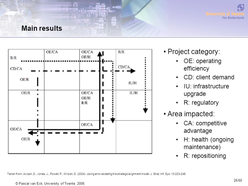 26/60 © Pascal van Eck, University of Twente, 2006 Main results Project category: OE: operating efficiency CD: client demand IU: infrastructure upgrade R: regulatory Area impacted: CA: competitive advantage H: health (ongoing maintenance) R: repositioning Taken from: Avison, D., Jones, J., Powell, P., Wilson, D.