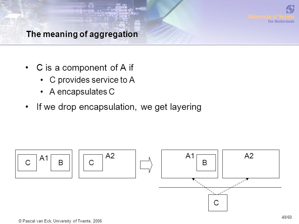 49/60 © Pascal van Eck, University of Twente, 2006 The meaning of aggregation C is a component of A if C provides service to A A encapsulates C If we drop encapsulation, we get layering CBC A1 A2 C B A1A2