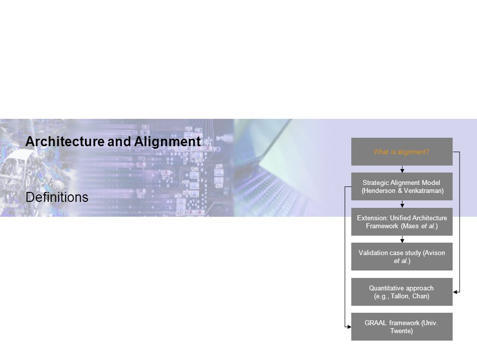 Architecture and Alignment Definitions What is alignment.