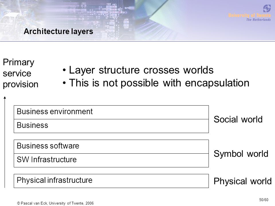 50/60 © Pascal van Eck, University of Twente, 2006 Architecture layers Layer structure crosses worlds This is not possible with encapsulation Business environment Business Business software SW Infrastructure Physical infrastructure Primary service provision Social world Symbol world Physical world