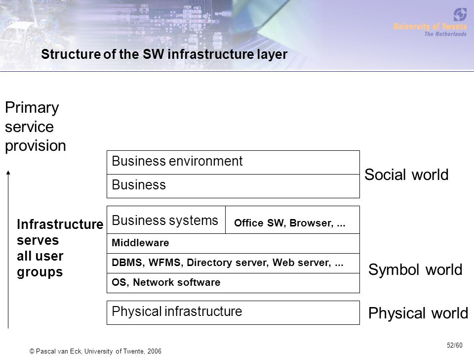 52/60 © Pascal van Eck, University of Twente, 2006 Structure of the SW infrastructure layer Business environment Business Business systems Physical in