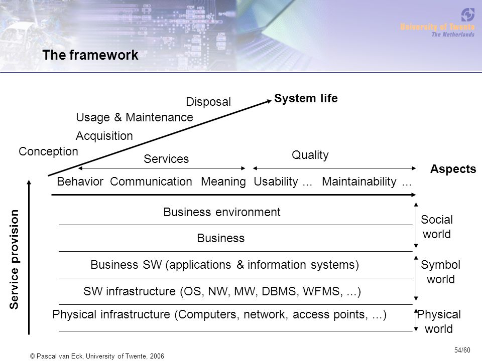 54/60 © Pascal van Eck, University of Twente, 2006 The framework Conception Acquisition Usage & Maintenance Disposal Services BehaviorCommunicationMeaning Quality Usability...Maintainability...