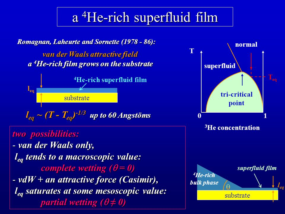 a 4 He-rich superfluid film T 3 He concentration 10 T eq superfluid normal tri-critical point Romagnan, Laheurte and Sornette (1978 - 86): van der Waals attractive field a 4 He-rich film grows on the substrate substrate l eq 4 He-rich superfluid film l eq ~ (T - T eq ) -1/3 up to 60 Angstöms two possibilities: - van der Waals only, l eq tends to a macroscopic value: l eq tends to a macroscopic value: complete wetting (  = 0) - vdW + an attractive force (Casimir), l eq saturates at some mesoscopic value: l eq saturates at some mesoscopic value: partial wetting (  ≠ 0)  substrate superfluid film l eq 4 He-rich bulk phase