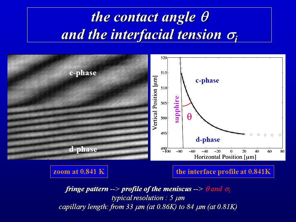the contact angle  and the interfacial tension  i fringe pattern --> profile of the meniscus -->  and  i typical resolution : 5  m capillary length: from 33  m (at 0.86K) to 84  m (at 0.81K) zoom at 0.841 K d-phase c-phase the interface profile at 0.841K  c-phase d-phase sapphire