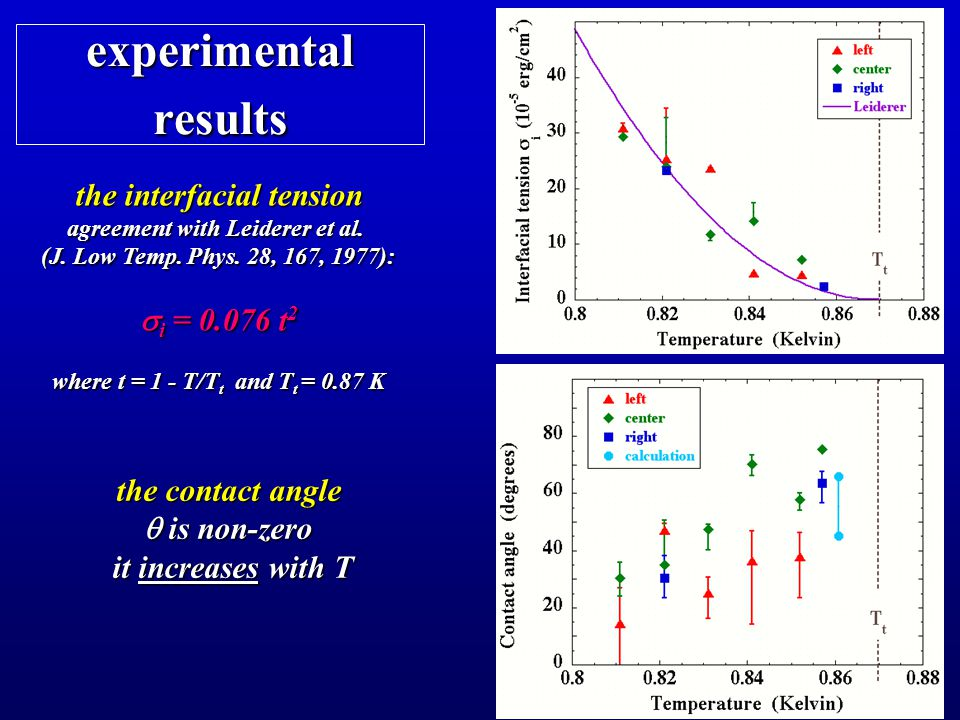 experimental results the interfacial tension agreement with Leiderer et al.