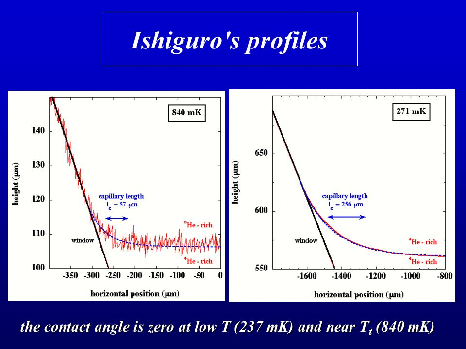 Ishiguro s profiles the contact angle is zero at low T (237 mK) and near T t (840 mK)