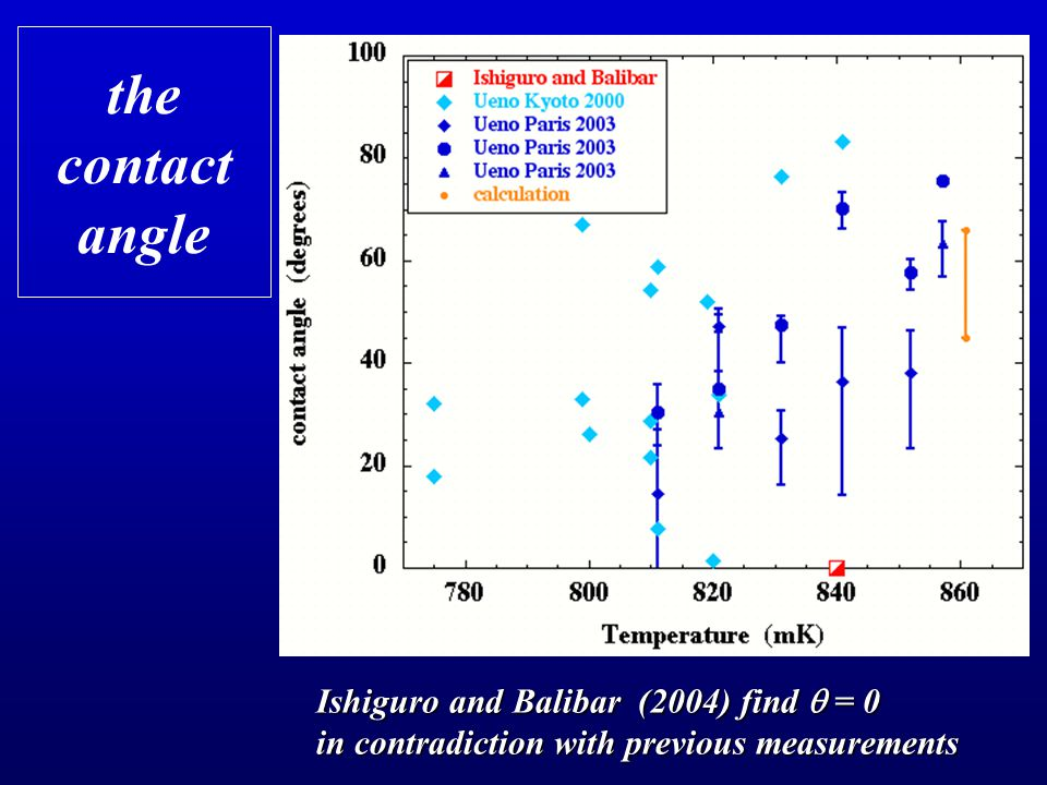the contact angle Ishiguro and Balibar (2004) find  = 0 in contradiction with previous measurements