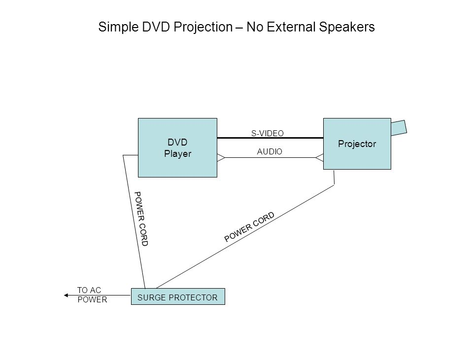 Simple DVD Projection – No External Speakers Projector DVD Player S-VIDEO AUDIO SURGE PROTECTOR TO AC POWER POWER CORD