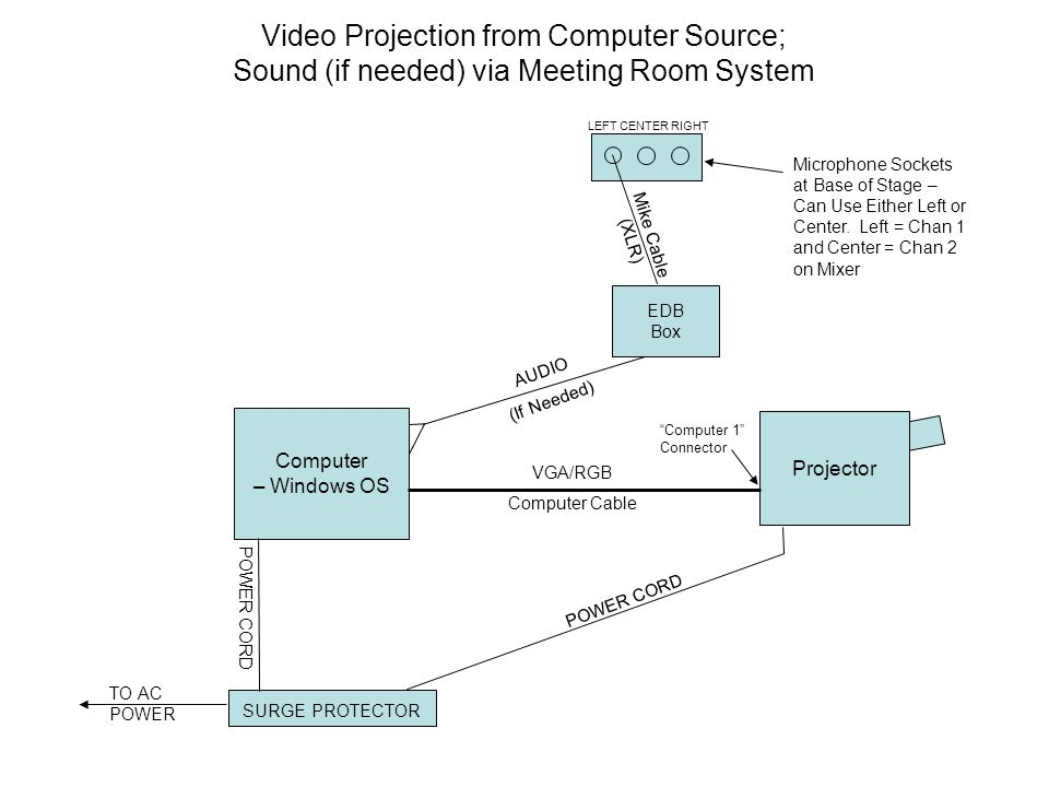 Video Projection from Computer Source; Sound (if needed) via Meeting Room System Projector Computer – Windows OS VGA/RGB Computer Cable AUDIO (If Needed) SURGE PROTECTOR TO AC POWER POWER CORD EDB Box Mike Cable (XLR) LEFT CENTER RIGHT Microphone Sockets at Base of Stage – Can Use Either Left or Center.