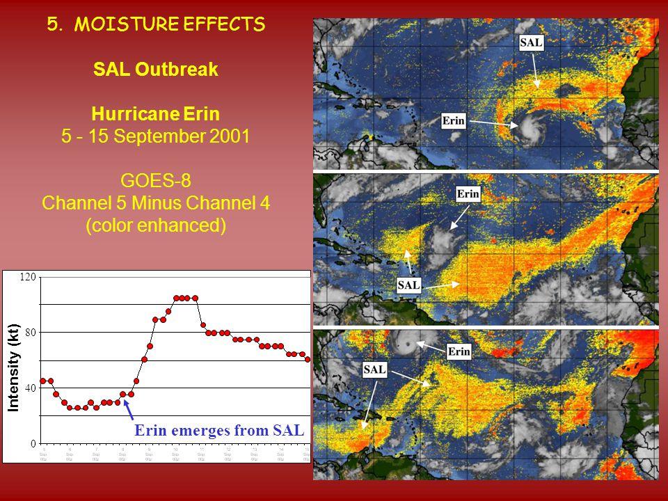 Intensity (kt) Erin emerges from SAL 120 80 40 0 5. MOISTURE EFFECTS SAL Outbreak Hurricane Erin 5 - 15 September 2001 GOES-8 Channel 5 Minus Channel