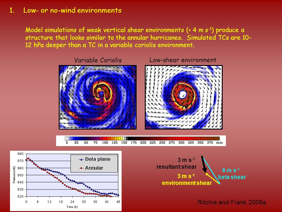 3 m s -1 environment shear 1.Low- or no-wind environments Model simulations of weak vertical shear environments (< 4 m s -1 ) produce a structure that looks similar to the annular hurricanes.