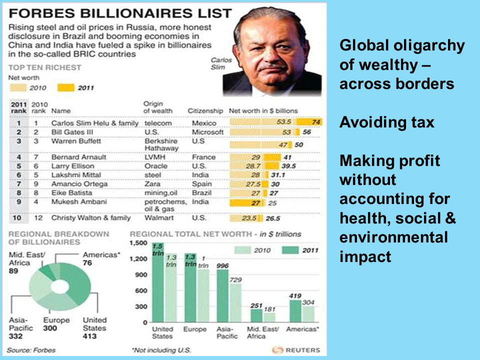 Global oligarchy of wealthy – across borders Avoiding tax Making profit without accounting for health, social & environmental impact
