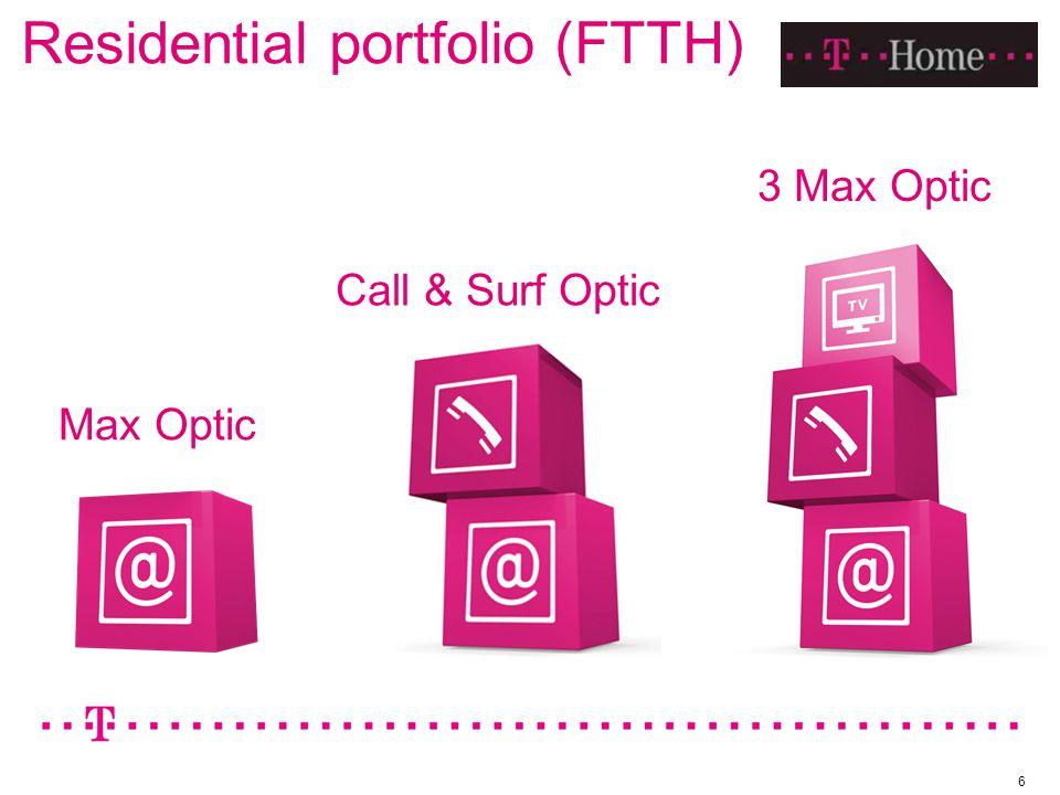 Residential portfolio (FTTH) 6 Max Optic Call & Surf Optic 3 Max Optic