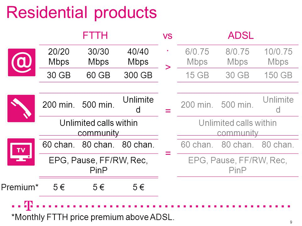 Business products 10 45/45 Mbps 50/50 Mbps 60/60 Mbps 60 GB140 GB600 GB 300 min.600 min.