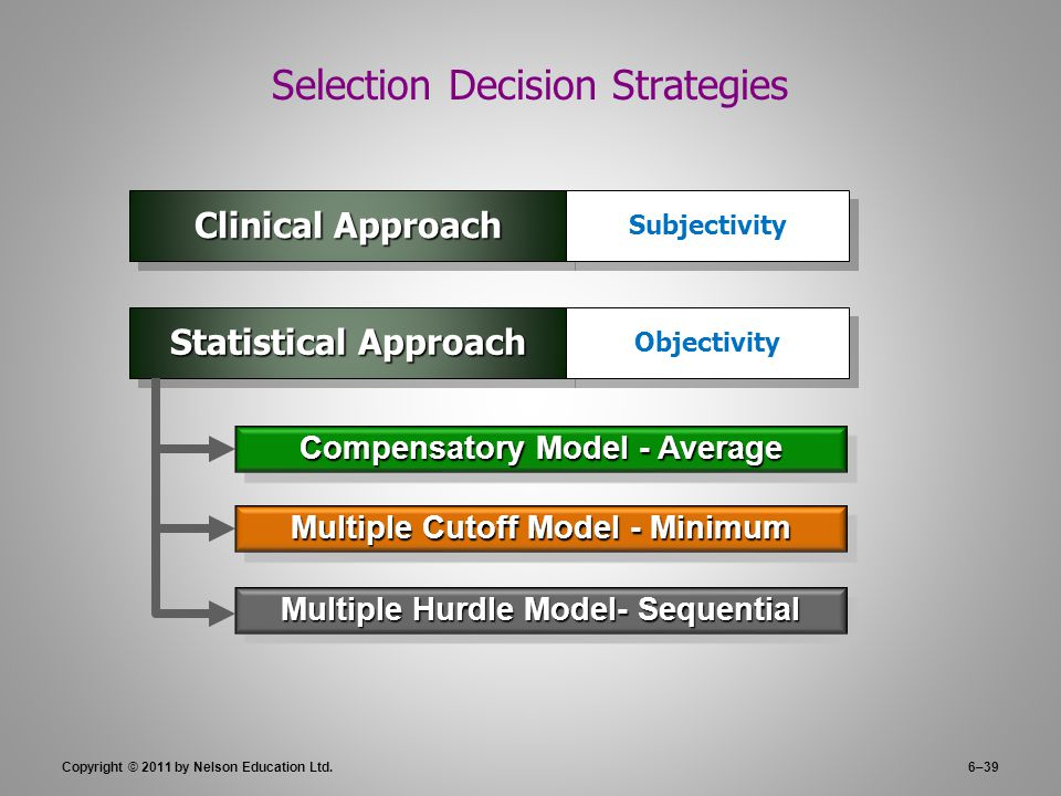Copyright © 2011 by Nelson Education Ltd.6–39 Selection Decision Strategies Multiple Cutoff Model - Minimum Statistical Approach Compensatory Model -