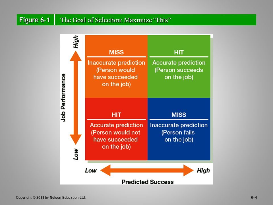"""Copyright © 2011 by Nelson Education Ltd.6–4 Figure 6–1 The Goal of Selection: Maximize """"Hits"""""""