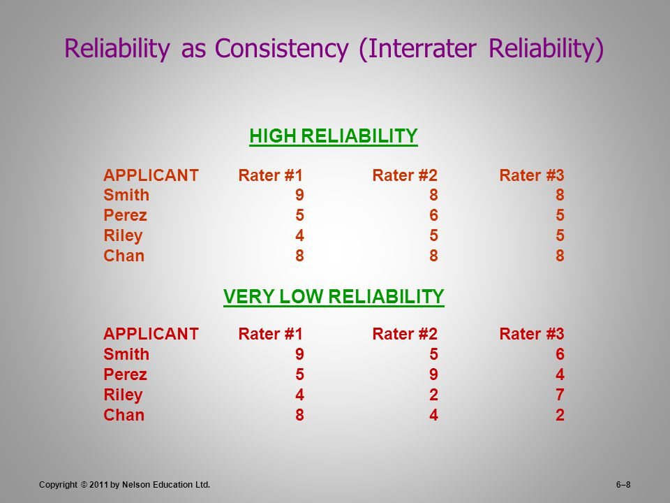 Copyright © 2011 by Nelson Education Ltd.6–8 Reliability as Consistency (Interrater Reliability) HIGH RELIABILITY APPLICANTRater #1Rater #2Rater #3 Smith988 Perez565 Riley455 Chan888 VERY LOW RELIABILITY APPLICANTRater #1Rater #2Rater #3 Smith956 Perez594 Riley427 Chan842