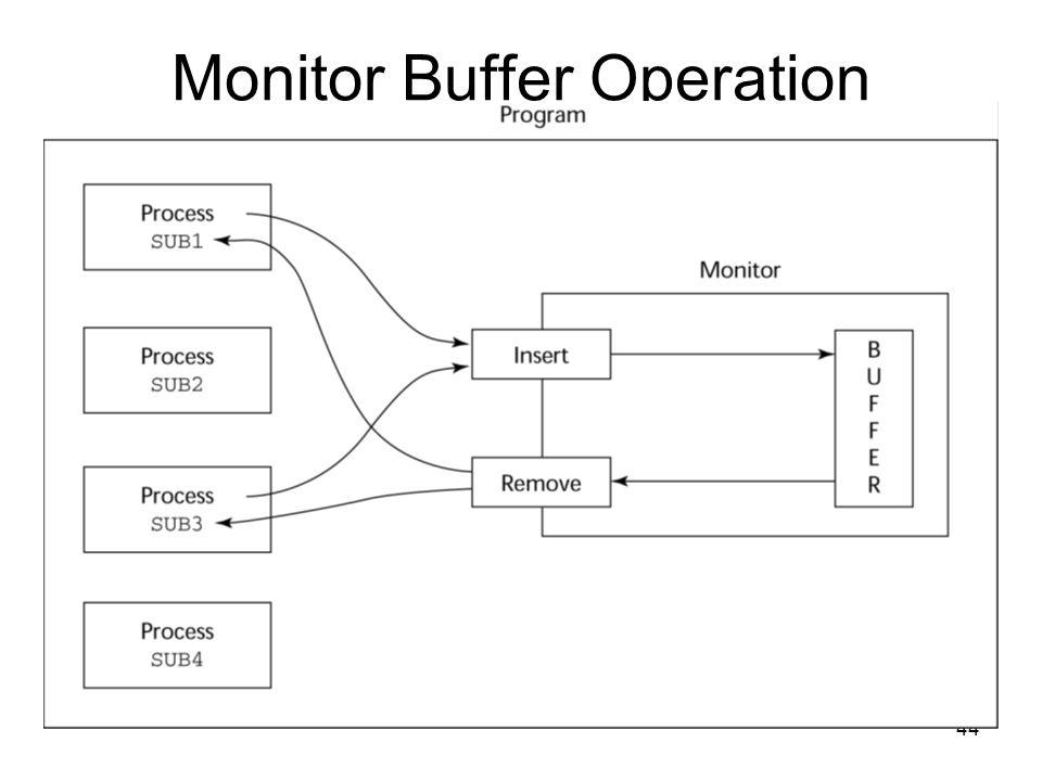 44 Monitor Buffer Operation