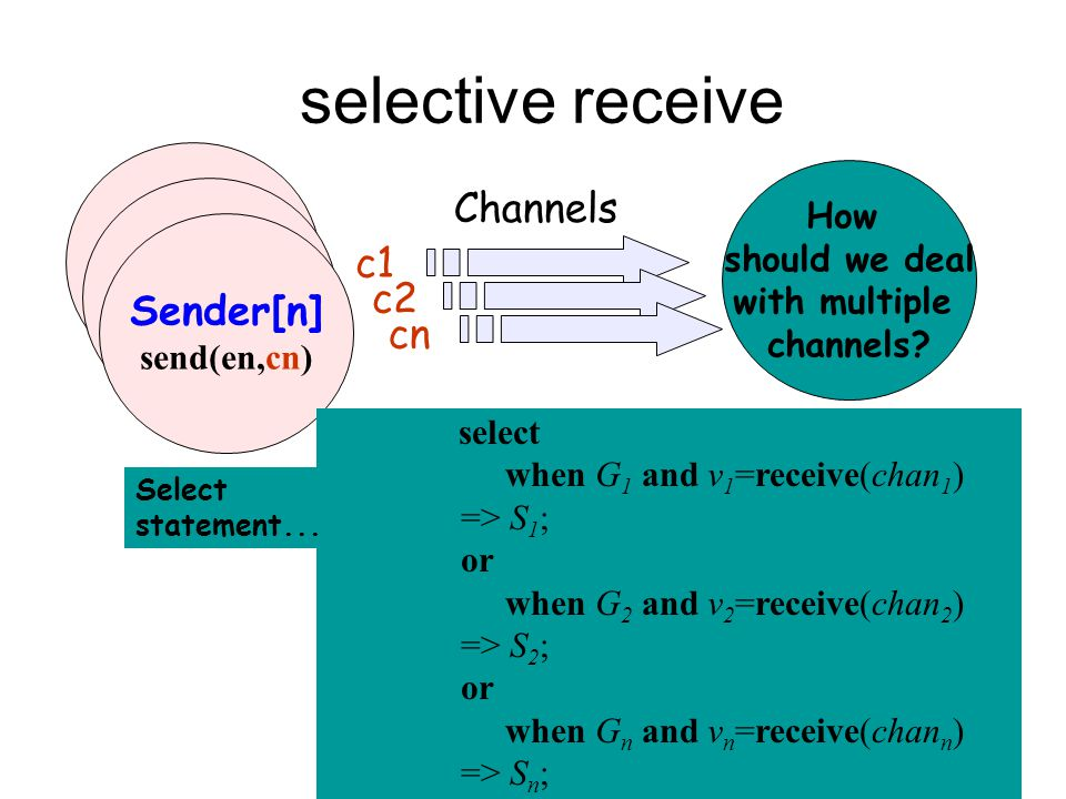 60 selective receive Channels c1 c2 cn How should we deal with multiple channels.