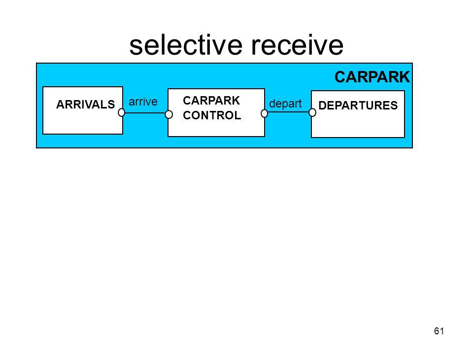 61 selective receive ARRIVALS CARPARK CONTROL DEPARTURES arrive depart CARPARK
