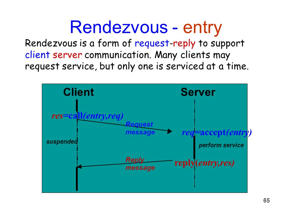 65 Rendezvous - entry ClientServer req=accept(entry) res=call(entry,req) reply(entry,res) Request message Reply message suspended perform service Rendezvous is a form of request-reply to support client server communication.