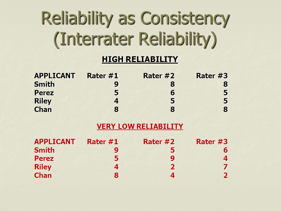 Reliability as Consistency (Interrater Reliability) HIGH RELIABILITY APPLICANTRater #1Rater #2Rater #3 Smith988 Perez565 Riley455 Chan888 VERY LOW REL