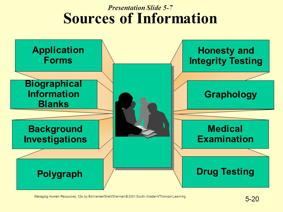 Managing Human Resources, 12e, by Bohlander/Snell/Sherman © 2001 South-Western/Thomson Learning 5-20 Presentation Slide 5-7 Sources of Information Honesty and Integrity Testing Drug Testing Graphology Medical Examination Application Forms Polygraph Biographical Information Blanks Background Investigations