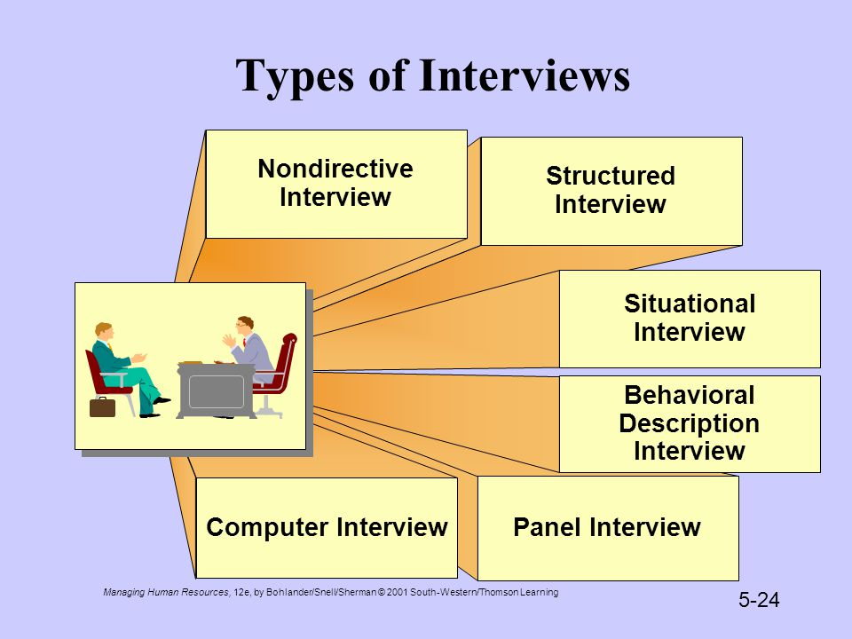 Managing Human Resources, 12e, by Bohlander/Snell/Sherman © 2001 South-Western/Thomson Learning 5-24 Types of Interviews Structured Interview Situational Interview Panel Interview Behavioral Description Interview Nondirective Interview Computer Interview