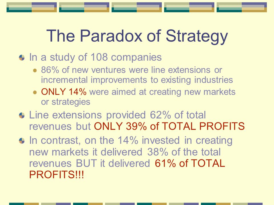 The Paradox of Strategy In a study of 108 companies 86% of new ventures were line extensions or incremental improvements to existing industries ONLY 14% were aimed at creating new markets or strategies Line extensions provided 62% of total revenues but ONLY 39% of TOTAL PROFITS In contrast, on the 14% invested in creating new markets it delivered 38% of the total revenues BUT it delivered 61% of TOTAL PROFITS!!!
