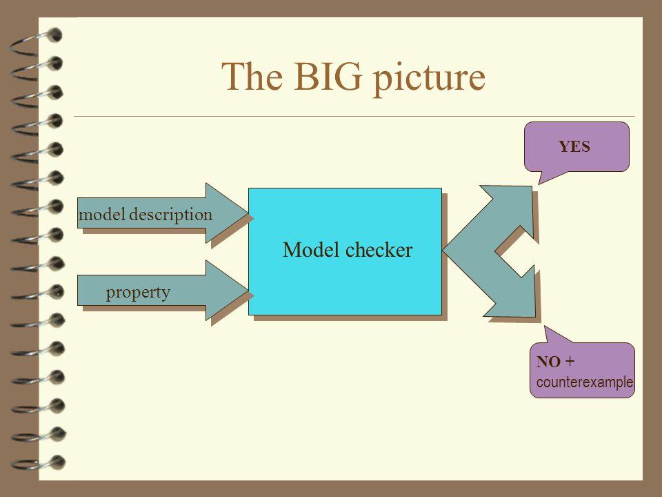 The BIG picture Model checker model description property NO + counterexample YES