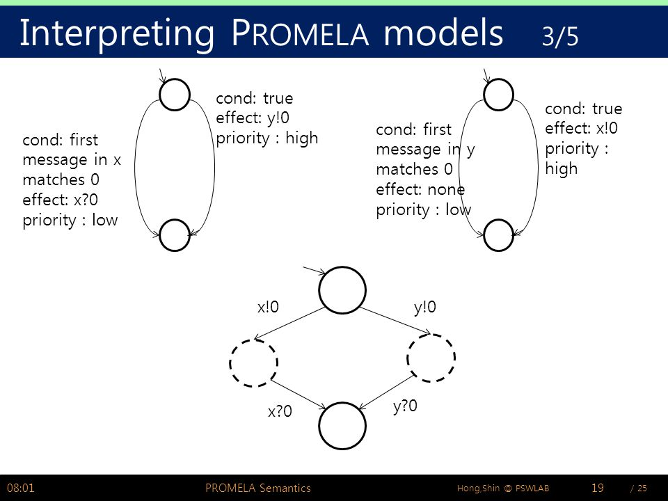 / 25Hong,Shin @ PSWLAB Interpreting P ROMELA models 3/5 08:02PROMELA Semantics19 cond: true effect: y!0 priority : high cond: first message in x matches 0 effect: x?0 priority : low cond: true effect: x!0 priority : high cond: first message in y matches 0 effect: none priority : low x!0y!0 x?0 y?0