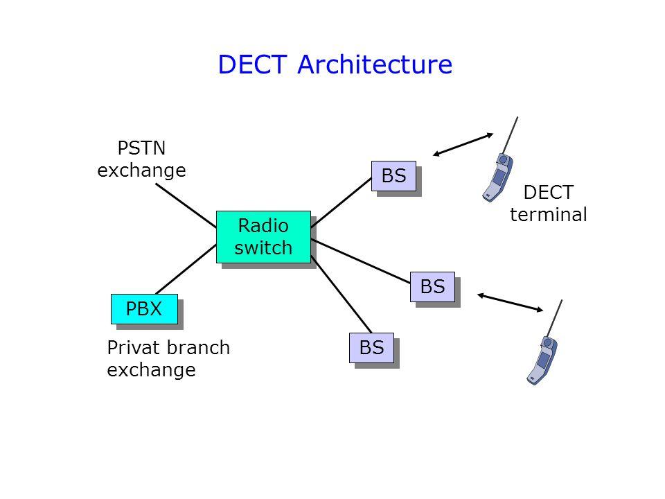 DECT Architecture Radio switch BS PSTN exchange PBX Privat branch exchange DECT terminal