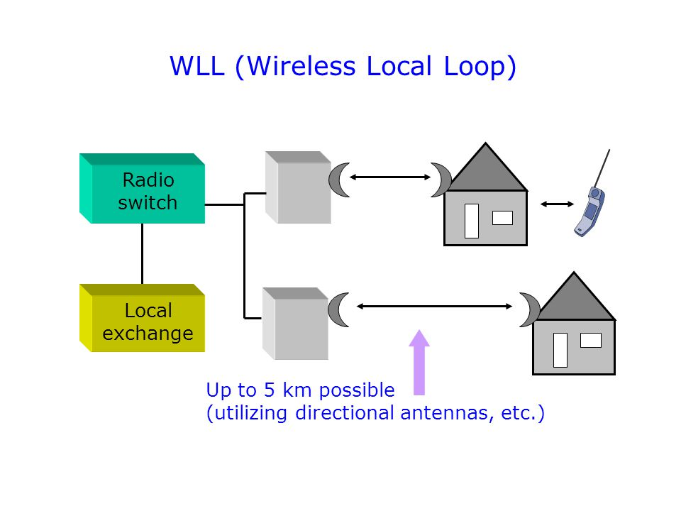 WLL (Wireless Local Loop) Radio switch Local exchange Up to 5 km possible (utilizing directional antennas, etc.)
