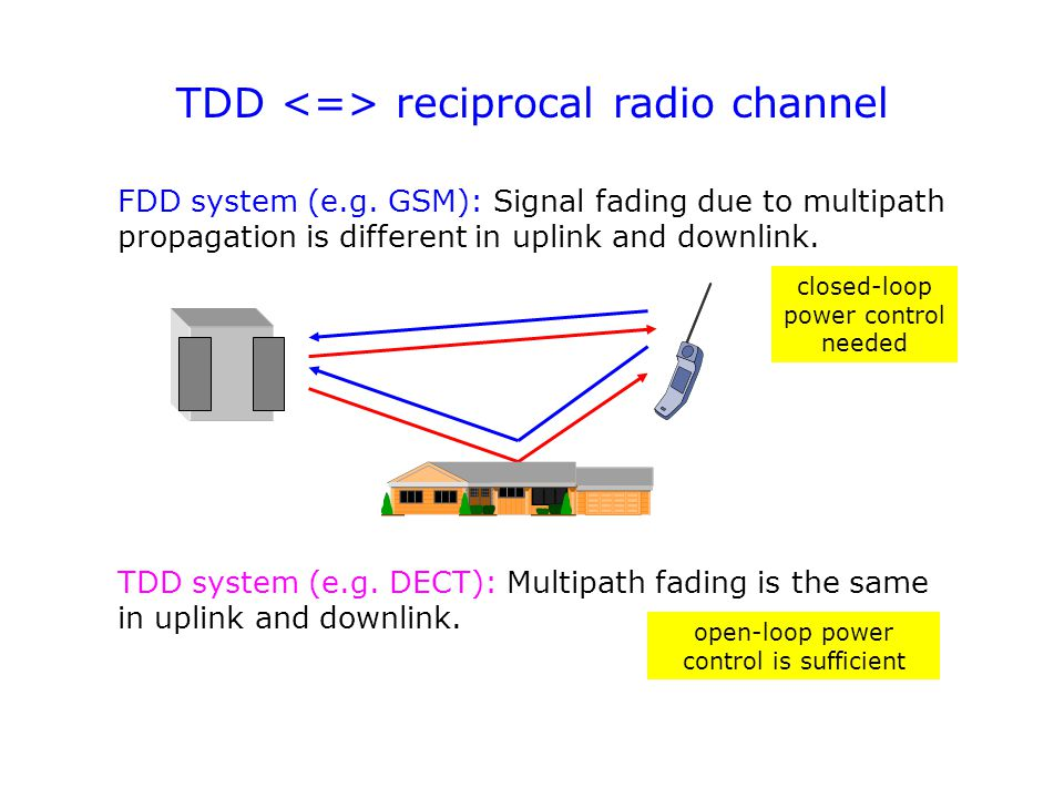 TDD reciprocal radio channel FDD system (e.g. GSM): Signal fading due to multipath propagation is different in uplink and downlink. TDD system (e.g. D