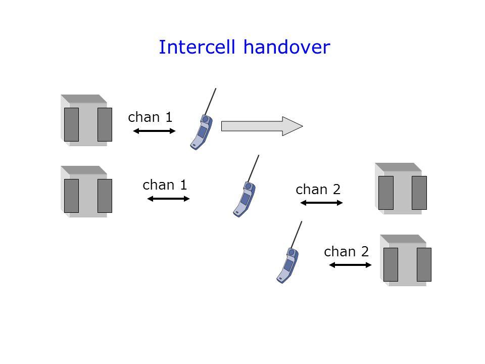Intercell handover chan 2 chan 1 chan 2