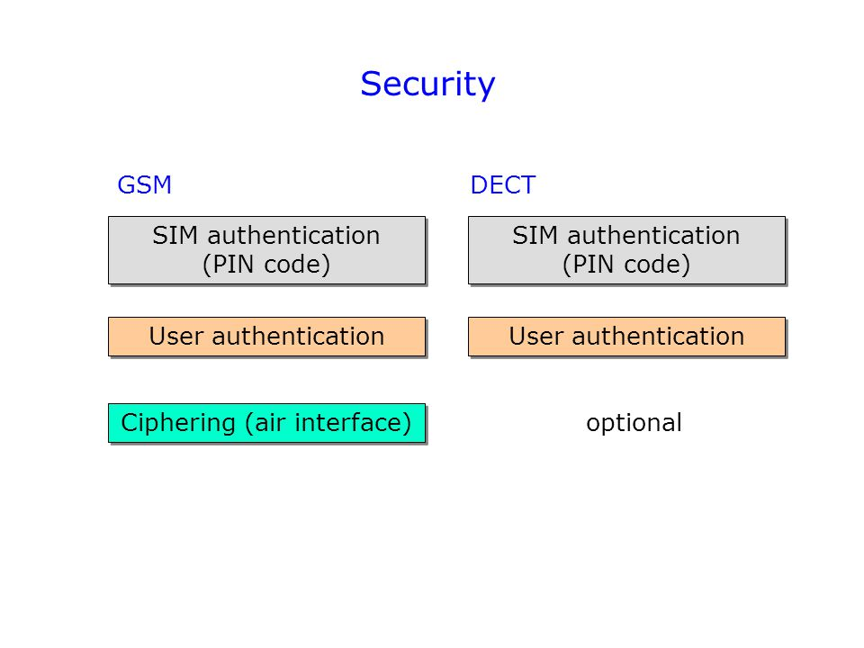 Security GSMDECT SIM authentication (PIN code) SIM authentication (PIN code) User authentication Ciphering (air interface) User authentication SIM aut