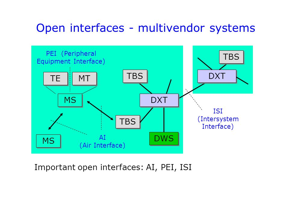 Open interfaces - multivendor systems TBS MT MS TE PEI (Peripheral Equipment Interface) MS DXT AI (Air Interface) ISI (Intersystem Interface) TBS DWS
