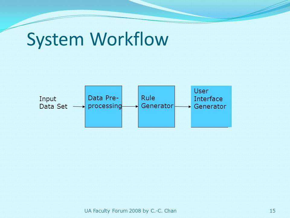15 System Workflow Input Data Set Data Pre- processing Rule Generator User Interface Generator UA Faculty Forum 2008 by C.-C.