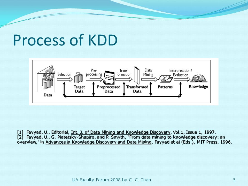 Process of KDD 1.Selection  Learning the application domain  Creating a target dataset 2.