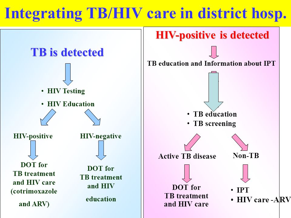 Integrating TB/HIV care in district hosp.