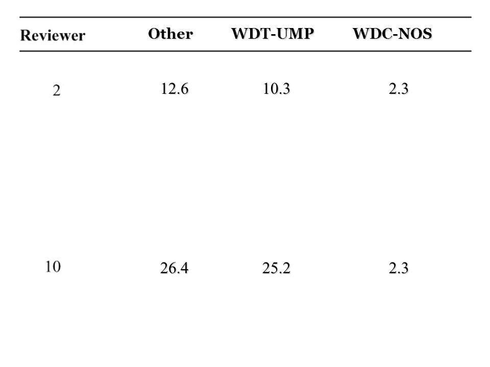 Other WDT-UMP WDC-NOS 12.6 10.3 2.3 26.4 25.2 2.3